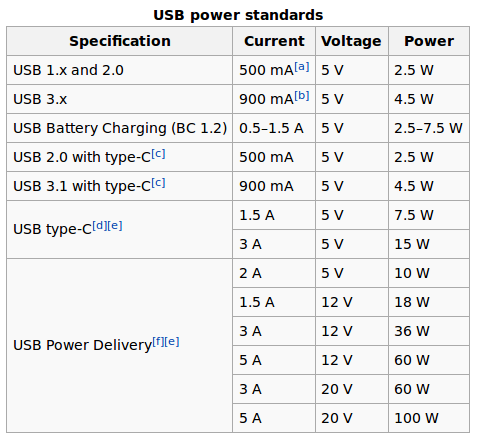 USB Power Standards