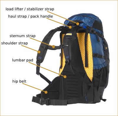 Backpack Anatomy and Features