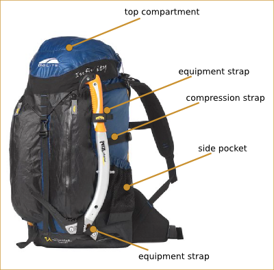 Backpack Anatomy View - Front
